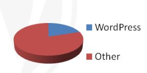 wordpress_use_graph