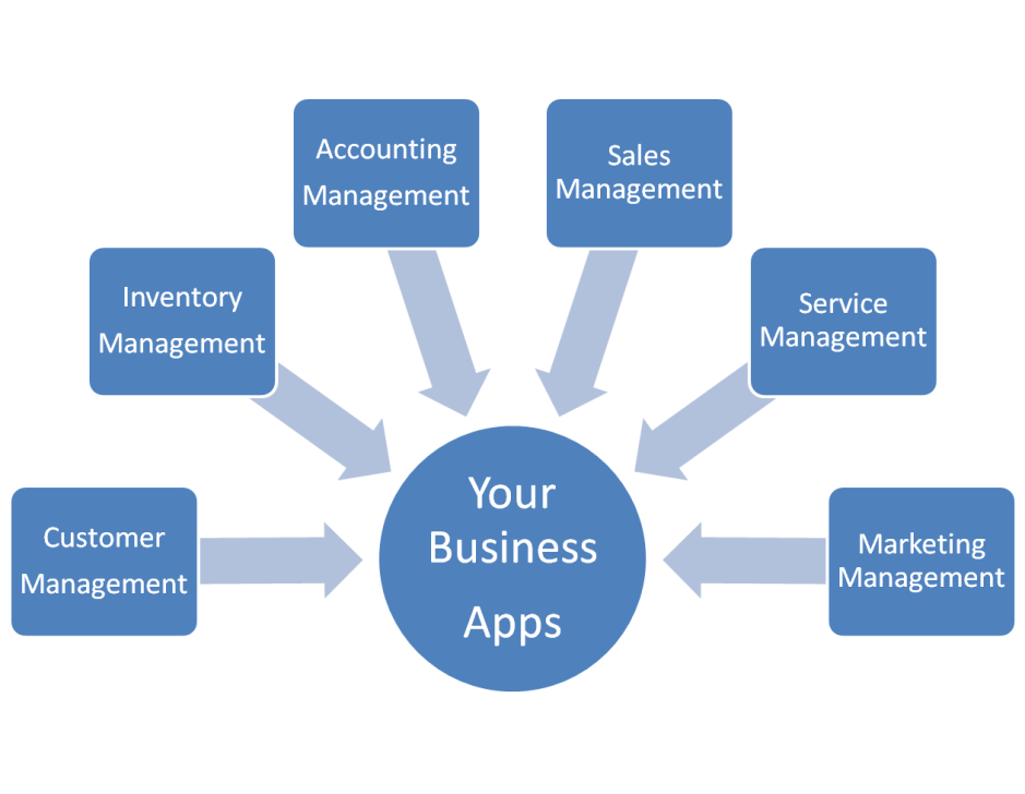 Salesforce in Business